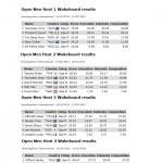 IWWF Wakeboard World Cup Mandurah, Western Australia – 14/15 Mar 2015